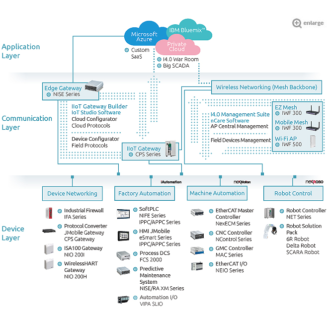 IoT Automation System